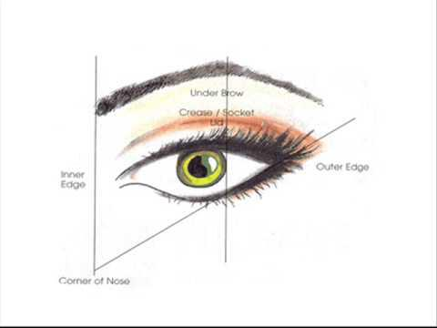 011 - Eyes - different shape - different makeup